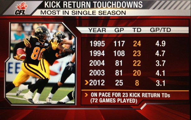 2012_Kick_Return_TDs