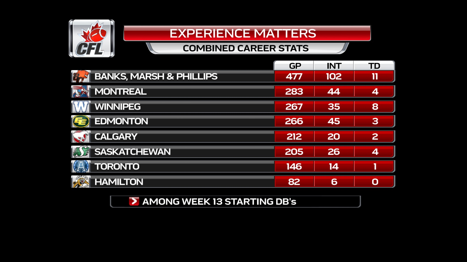 statistics team stat rushing position defense
