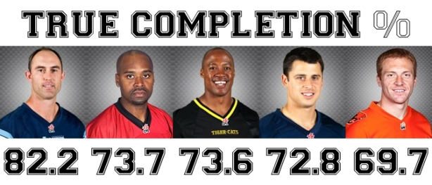 2013_CFL_True_Comp_Pct_Top_5